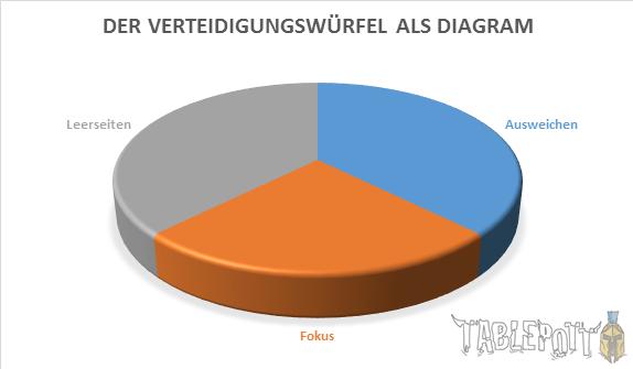 VW Dia